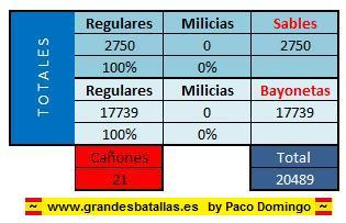 RESUMEN ORDEN BATALLA EJERCITO FRANCES BATALLA BAILEN