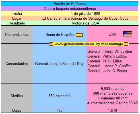 FICHA BATALLA DE EL CANEY
