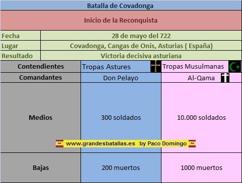FICHA BATALLA COVADONGA
