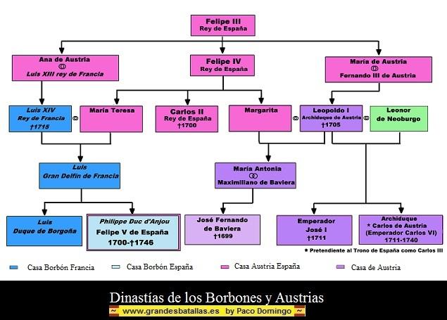 DINASTIAS BORBONES Y AUSTRIAS
