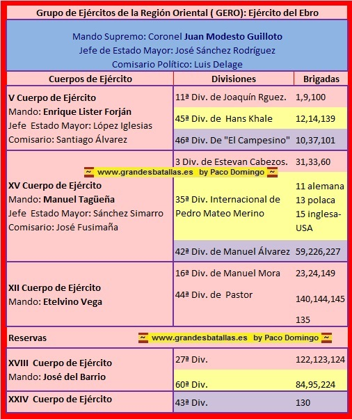 EJERCITO REPUBLICANO EN LA BATALLA DEL EBRO