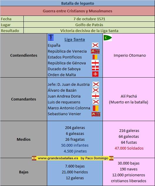 FICHA RESUMEN BATALLA DE LEPANTO