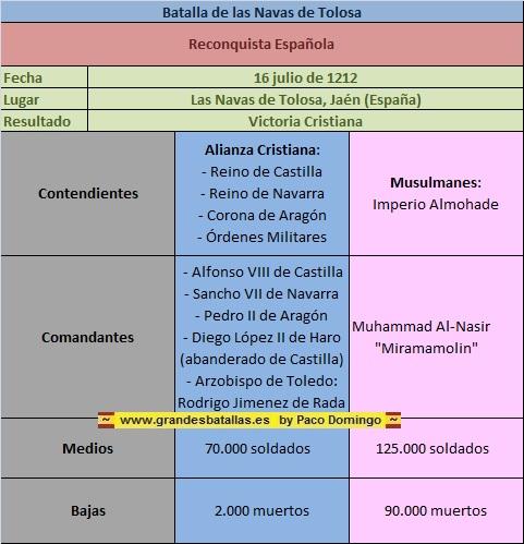 Ficha de la Batalla de las Navas de Tolosa