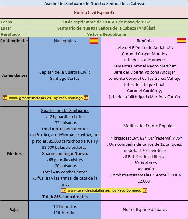 FICHA ASEDIO SANTUARIO DE LA CABEZA