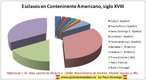 ¿El Imperio Español expolió al Continente Americano?