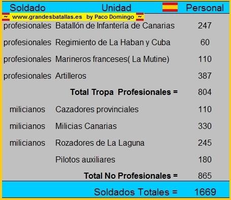 fuerzas españolas en tenerife 1797