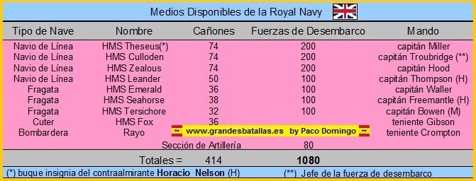 fuerzas de la royal navy en tenerife 1797